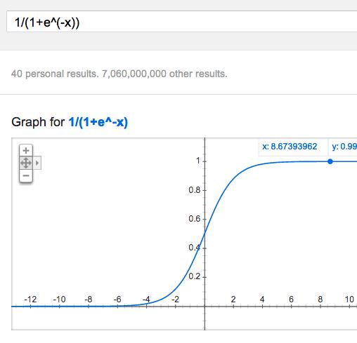 Google sigmoid plot